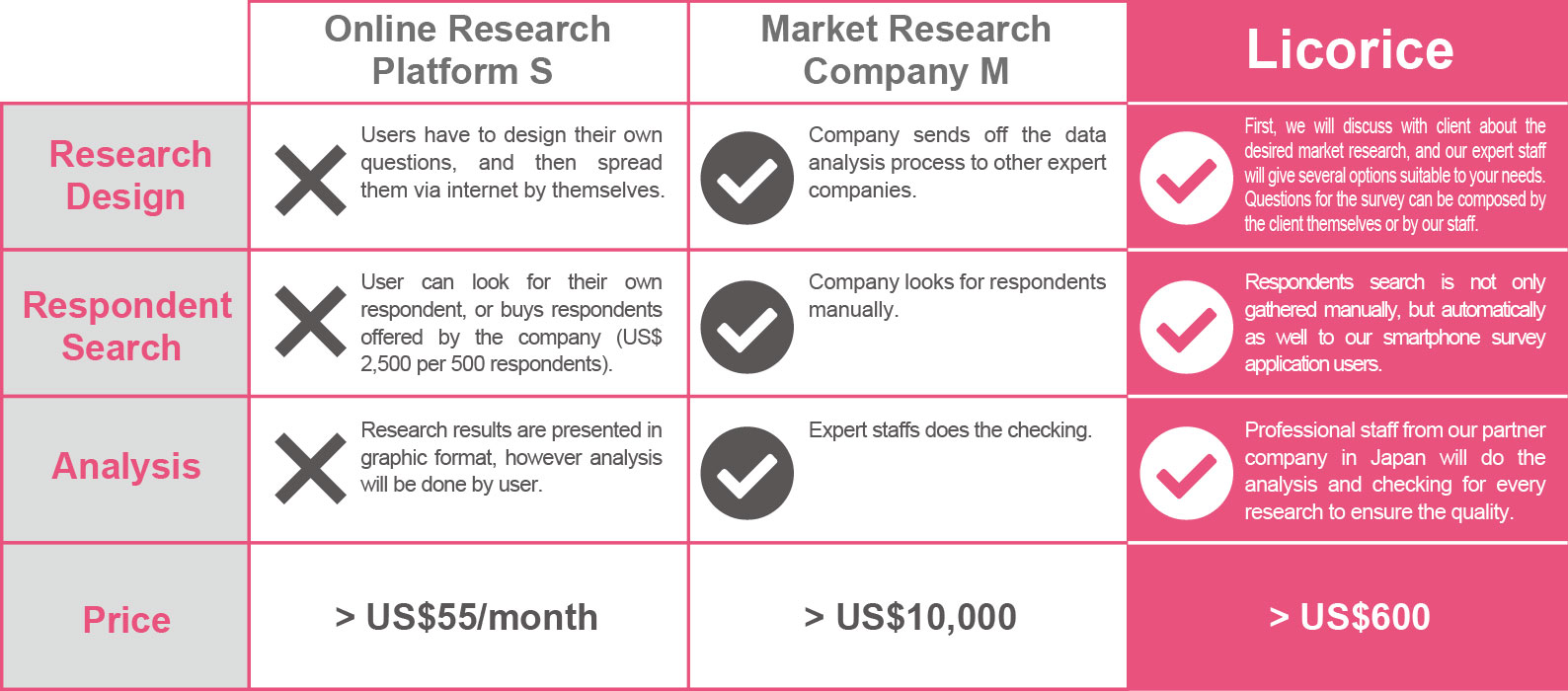 Online Research Platform S Market Research Company M LICORICE Research Flow User decides their own questions, and then spready it via internet (WEB). Company sends off the data analysis process to other expert companies. First, we will discuss with client about the desired market research, and our expert staff will give several options suitable to your needs. Questions for the survey can be composed by the client themselves or by our staff.Respondent SearchUser can look for their own respondent, or buys respondents offered by the company (Rp 25.000.000 per 500 respondents).Company looks for respondents manually.Respondents search is not only gathered manually, but automatically as well to our smartphone survey application users.AnalysisResearch results are presented in graphic format, however analysis will be done by user.Expert staffs does the checking.Professional staff from our partner company in Japan will do the analysis and checking for every research to ensure the quality.PriceRp550.000/monthRp100.000.000~Rp6.000.000~